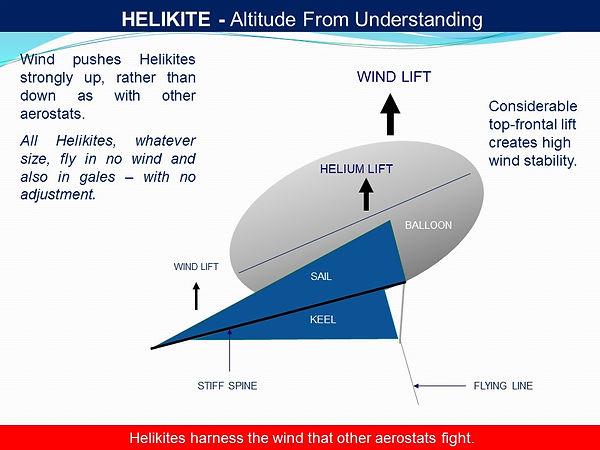 Altitude and understanding lift