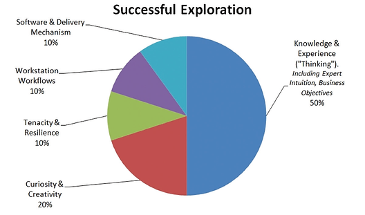 Chart of Succesful Exploration.png
