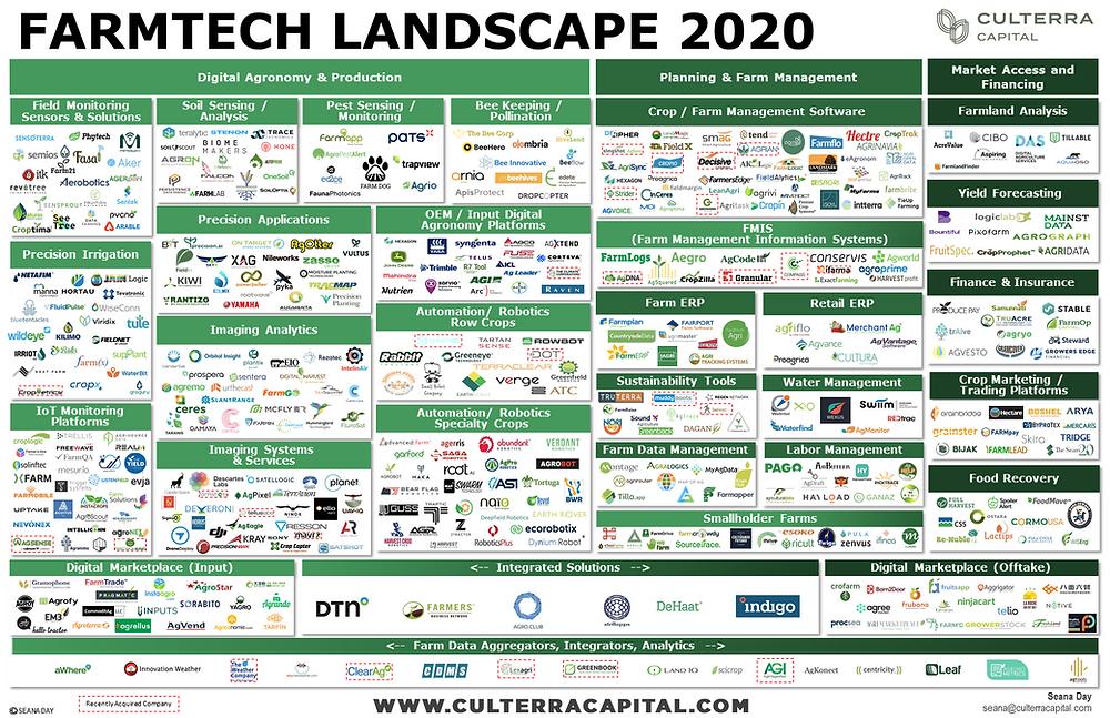Culterra Capital Farmtech Landscape