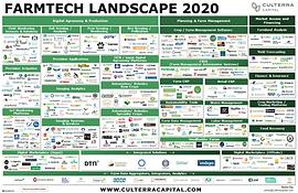 FarmTech Landscape 2020 vFINAL - CULTERR