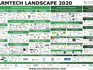 Farm Tech Market Map: Why it's time to distinguish farm tech from the messy supply chain