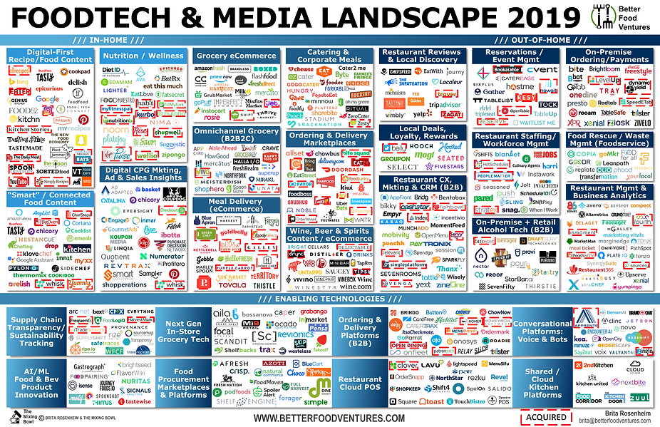 Food Tech Landscape 2019 - Brita Rosenhe
