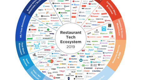 The Future of Restaurant Tech: Serving the Next Course