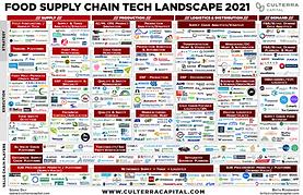 Supply Chain Tech 2021 - CULTERRA.png