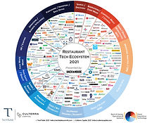 2021 TechTable-Cultera Capital Retaurant Tech Map DISTRO_edited.jpg
