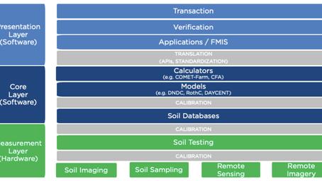 Culterra Capital's Soil Health Tech Stack: Soil health through the lens of the tech stack