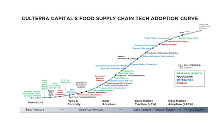Investing along the curve: Revealing the best opportunities across the food supply chain