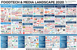 Food Tech Media Industry - CC 2020.png