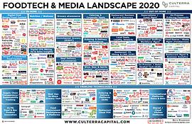 Food Tech Media Industry - CC 2020.png