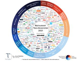 2021 Restaurant Tech EcoSystem: Serving Up a Digital Lifeline
