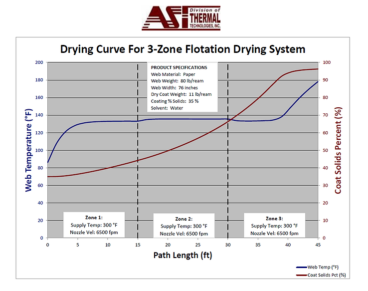 SS-3-zone drying curve.png