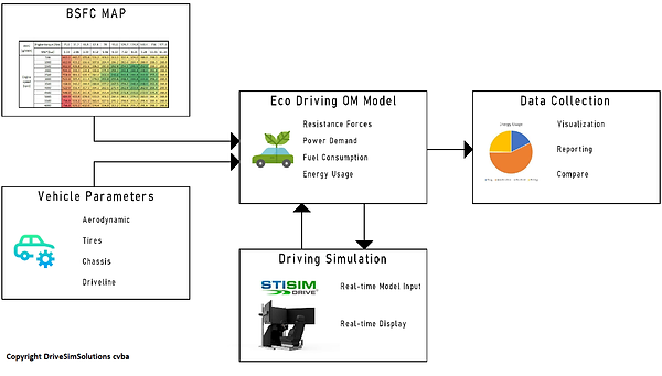 Schematic overview Eco Driving OM Model.