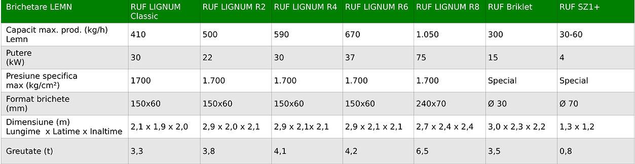 TABEL-DATE-TEHNICE-RUF-LEMN.jpg
