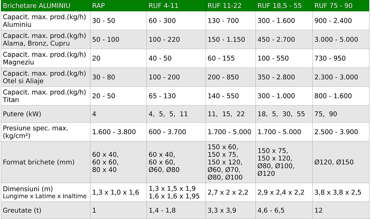 Tabel date tehnice prese RUF Aluminiu.jpg