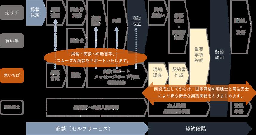売買の流れ図.png