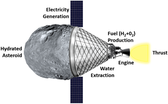 self-contained autonomous system to capture a hydrated (water rich) asteroid