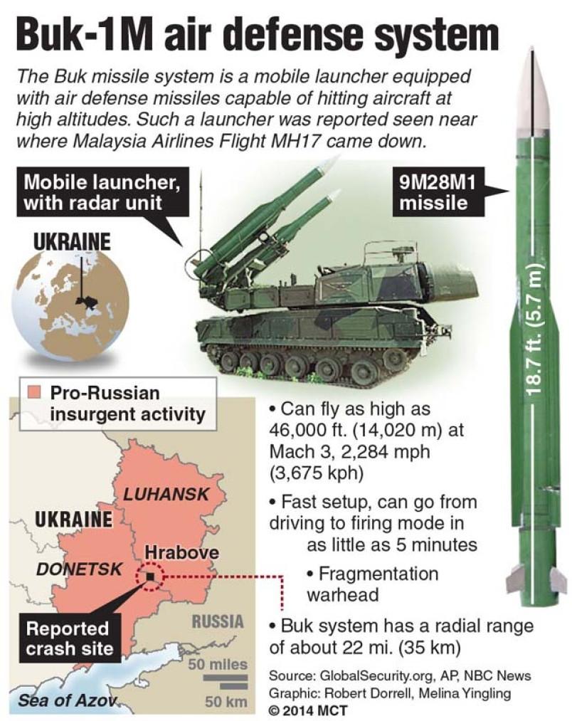 Buk-1M (SA-11 GADFLY) information. [Image credit: Bloomberg]