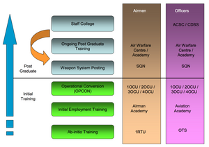 Concept for future Air Force education structure