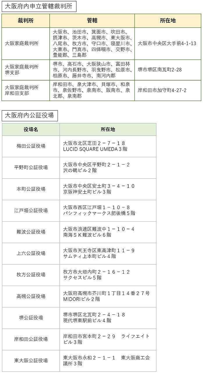 大阪府内家裁公証役場.png