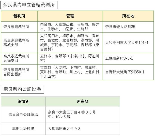 奈良県家庭裁判所.png