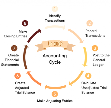 ye-olde-accounting-cycle-1024x996.png