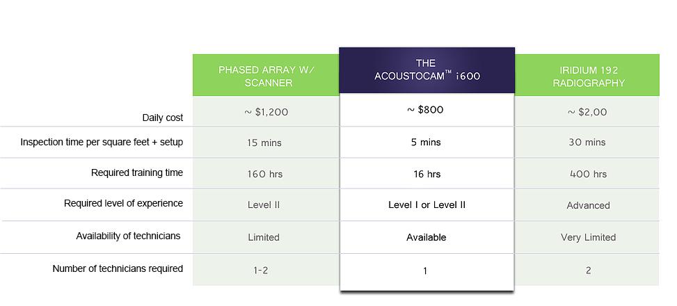 AcoustoCam i600 Comparison | Phased Array | Iridium 192 Radiography