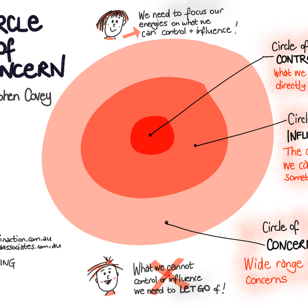 Circle of Control, Influence, Concern
