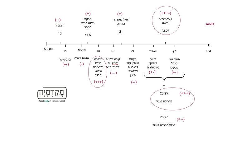 קו חיים דוגמא עם עיגולים.jpg