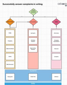 Beschwerdemanagement - Quality Prozess.p