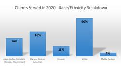 race-ethnicity
