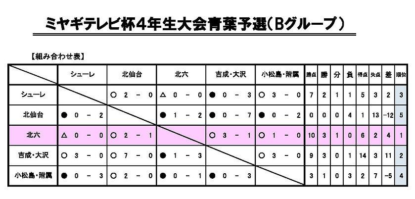 2021年ミヤテレ4年生大会.jpg