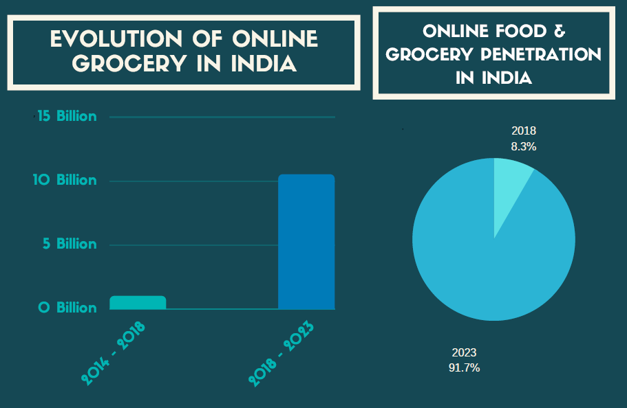 Evolution of online grocery in India