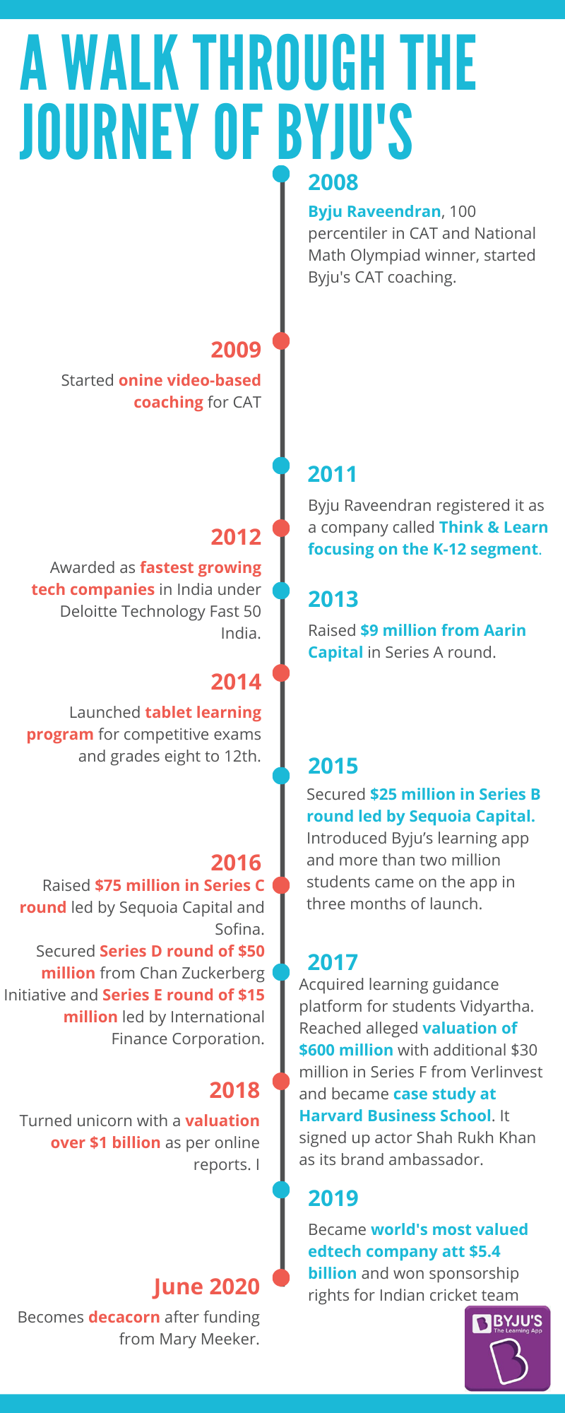 Journey of Byju's from a village in Keral to an ed-tech start-up worth $10 billion.