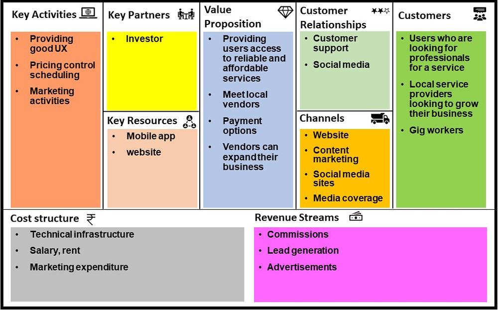 Business model of Urban Company/ Urban Clap