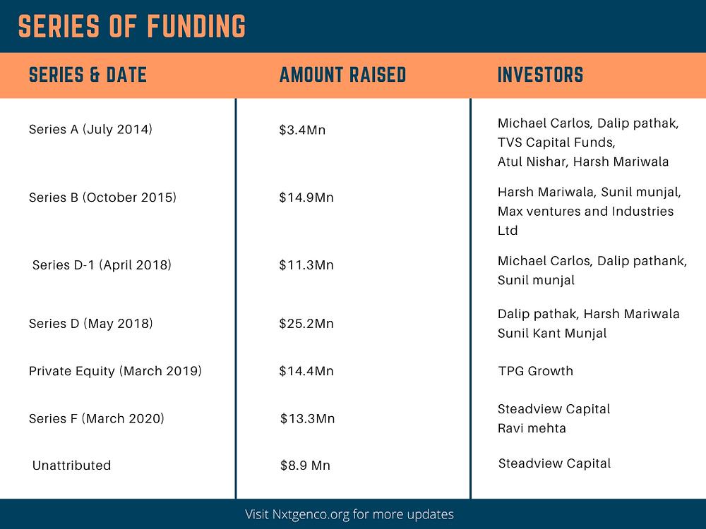 Nykaa's funding series