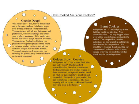 """The """"Cookie-Dough"""" Analogy"""