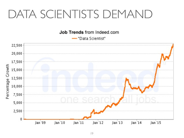 Graph from Indeed.com showing rapid growth in search for data scientist job searches