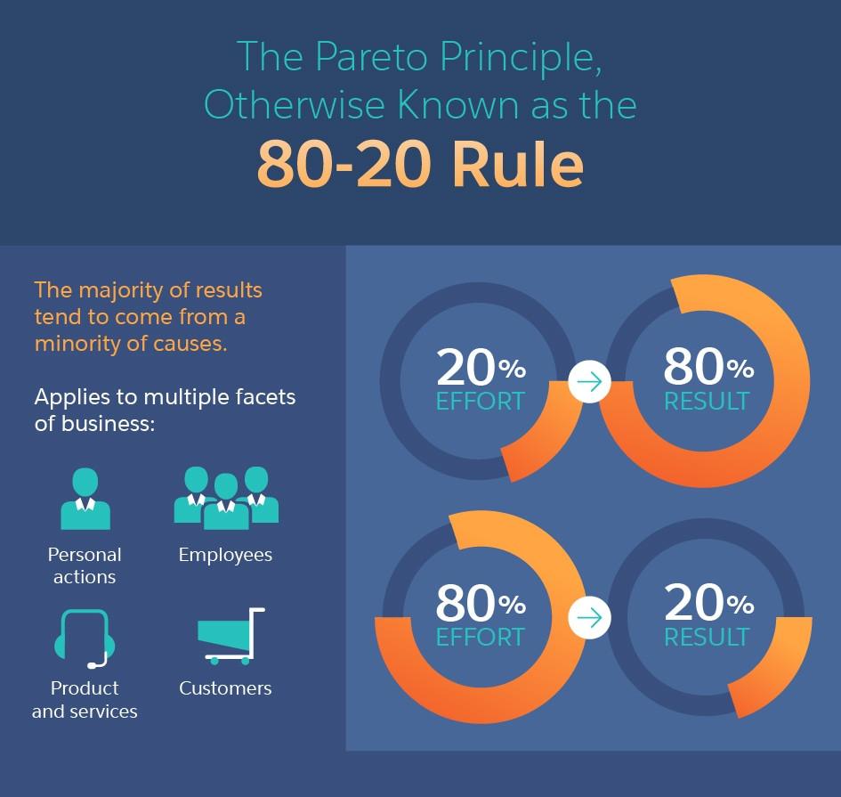 80 20 rule infographic explains the pareto principle