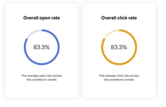 email sequence results.png