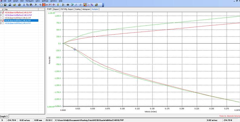 Shock Dyno graph Ohlins TTX. Ohlins servie Center Jri Motorcycle Shocks