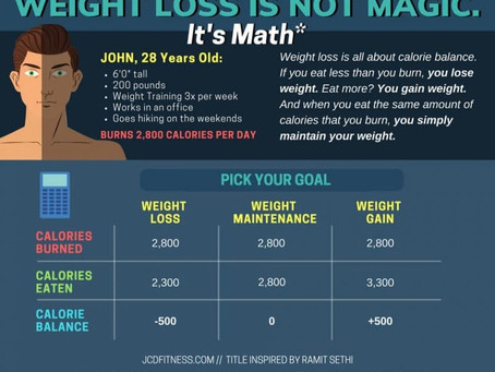 Basic Fat Loss Math