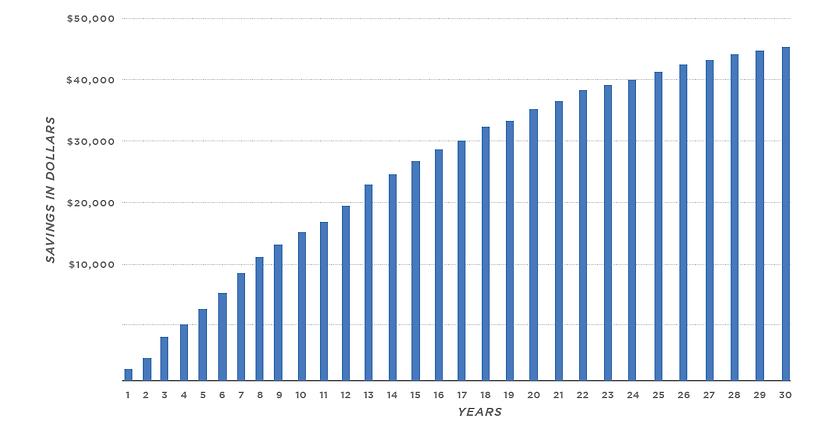 Cumulative int savings chart_20-21.png