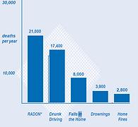 radon epa death chart.png