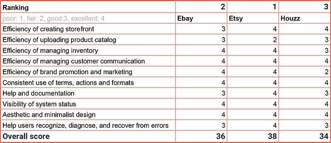 Brand Portal - Usability ranking - Sheet