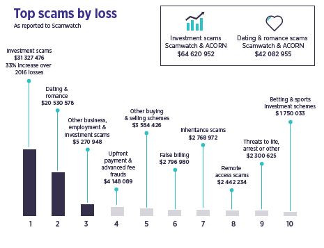 Source: ACCC Targeting Scams 2017