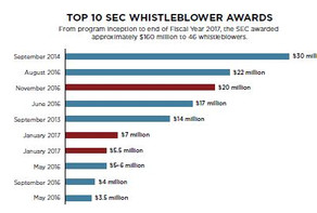 Landmark Whistleblower Award