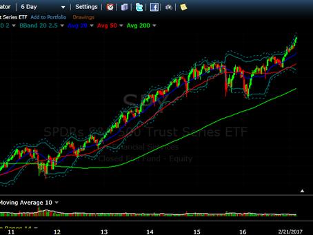 $SPY (SPX-500 ETF) trending higher