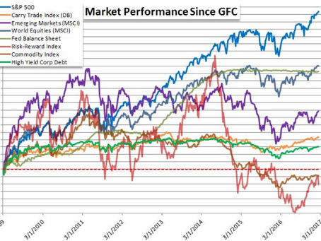 Global Markets in one chart