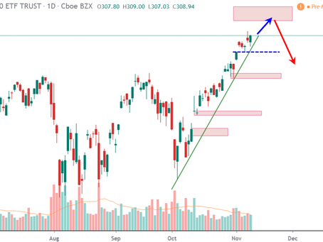 Weekly Lookout of US Markets – 11-Nov-2019