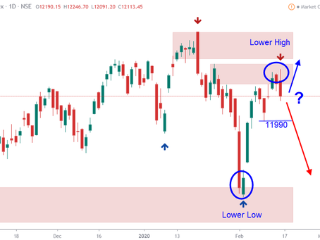 India Markets 17-Feb-2020: Is the end of uptrend getting confirmed?